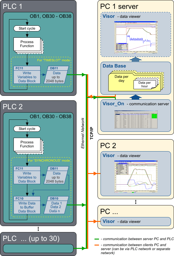 Visor - software for continuous high-speed data reading from the